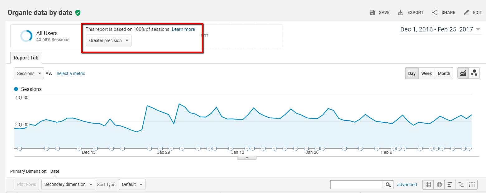 Sampling in Google Analytics